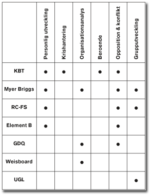verktyg_matris